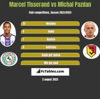 Marcel Tisserand vs Michał Pazdan h2h player stats