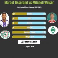 Marcel Tisserand vs Mitchell Weiser h2h player stats
