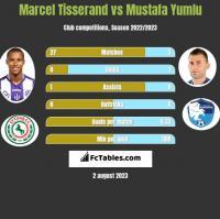 Marcel Tisserand vs Mustafa Yumlu h2h player stats