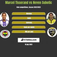 Marcel Tisserand vs Neven Subotic h2h player stats