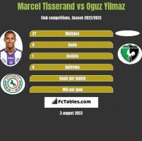 Marcel Tisserand vs Oguz Yilmaz h2h player stats