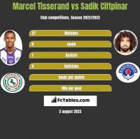 Marcel Tisserand vs Sadik Ciftpinar h2h player stats