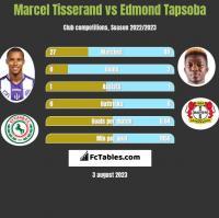Marcel Tisserand vs Edmond Tapsoba h2h player stats