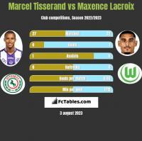 Marcel Tisserand vs Maxence Lacroix h2h player stats