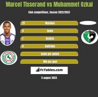 Marcel Tisserand vs Muhammet Ozkal h2h player stats