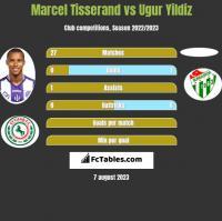 Marcel Tisserand vs Ugur Yildiz h2h player stats