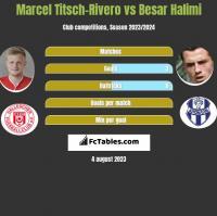 Marcel Titsch-Rivero vs Besar Halimi h2h player stats