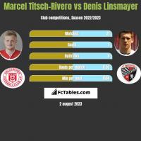 Marcel Titsch-Rivero vs Denis Linsmayer h2h player stats