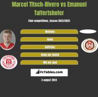 Marcel Titsch-Rivero vs Emanuel Taffertshofer h2h player stats