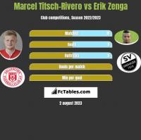 Marcel Titsch-Rivero vs Erik Zenga h2h player stats