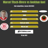 Marcel Titsch-Rivero vs Goekhan Guel h2h player stats