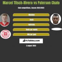 Marcel Titsch-Rivero vs Paterson Chato h2h player stats