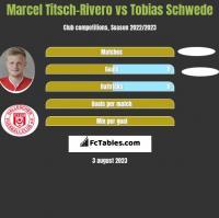 Marcel Titsch-Rivero vs Tobias Schwede h2h player stats