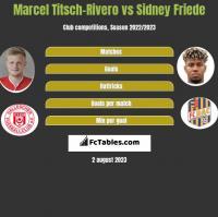 Marcel Titsch-Rivero vs Sidney Friede h2h player stats