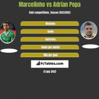 Marcelinho vs Adrian Popa h2h player stats
