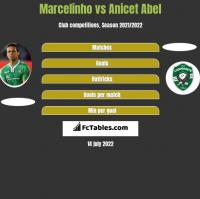 Marcelinho vs Anicet Abel h2h player stats