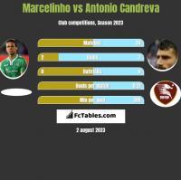 Marcelinho vs Antonio Candreva h2h player stats