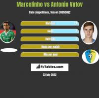Marcelinho vs Antonio Vutov h2h player stats