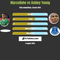 Marcelinho vs Ashley Young h2h player stats