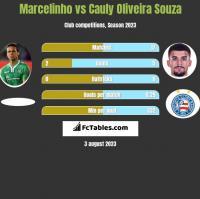 Marcelinho vs Cauly Oliveira Souza h2h player stats