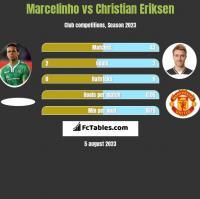 Marcelinho vs Christian Eriksen h2h player stats