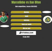 Marcelinho vs Dan Biton h2h player stats