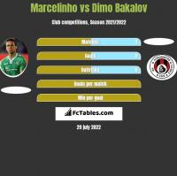 Marcelinho vs Dimo Bakalov h2h player stats
