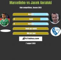 Marcelinho vs Jacek Goralski h2h player stats