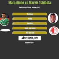 Marcelinho vs Marvis Tchibota h2h player stats