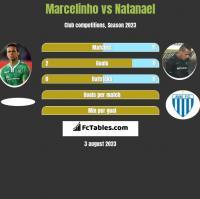 Marcelinho vs Natanael h2h player stats