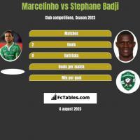 Marcelinho vs Stephane Badji h2h player stats