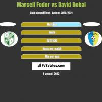 Marcell Fodor vs David Bobal h2h player stats