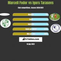 Marcell Fodor vs Igors Tarasovs h2h player stats