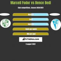 Marcell Fodor vs Bence Bedi h2h player stats