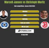 Marcell Jansen vs Christoph Moritz h2h player stats