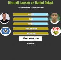 Marcell Jansen vs Daniel Didavi h2h player stats