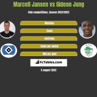 Marcell Jansen vs Gideon Jung h2h player stats