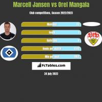 Marcell Jansen vs Orel Mangala h2h player stats