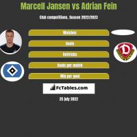 Marcell Jansen vs Adrian Fein h2h player stats