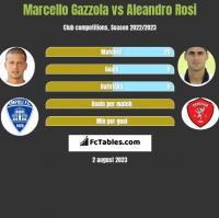 Marcello Gazzola vs Aleandro Rosi h2h player stats