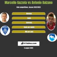 Marcello Gazzola vs Antonio Balzano h2h player stats