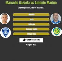 Marcello Gazzola vs Antonio Marino h2h player stats