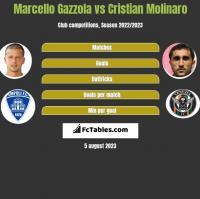 Marcello Gazzola vs Cristian Molinaro h2h player stats