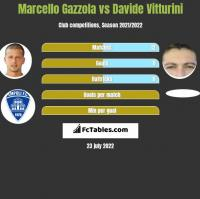 Marcello Gazzola vs Davide Vitturini h2h player stats