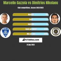 Marcello Gazzola vs Dimitrios Nikolaou h2h player stats