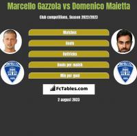 Marcello Gazzola vs Domenico Maietta h2h player stats