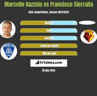 Marcello Gazzola vs Francisco Sierralta h2h player stats