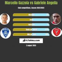 Marcello Gazzola vs Gabriele Angella h2h player stats