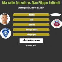 Marcello Gazzola vs Gian Filippo Felicioli h2h player stats