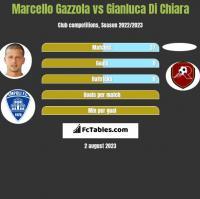 Marcello Gazzola vs Gianluca Di Chiara h2h player stats